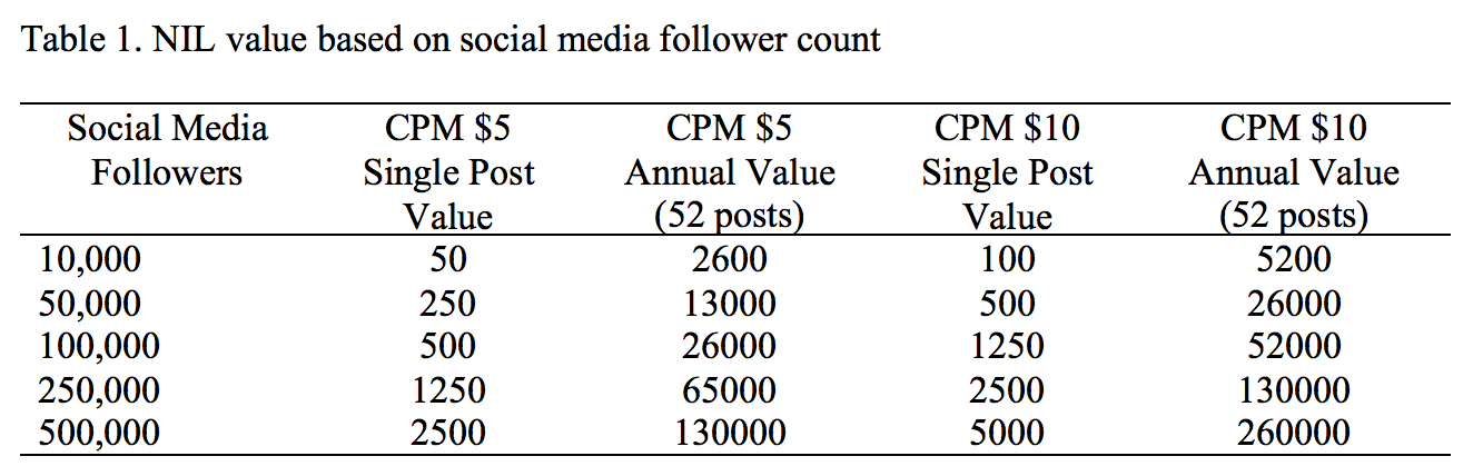 The NIL Value of Student Athletes based on their social media followers
