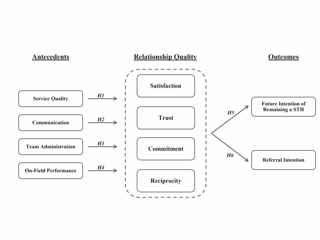 Conceptualization of relationship quality